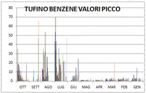 Grafico rilevazione benzene Tufino